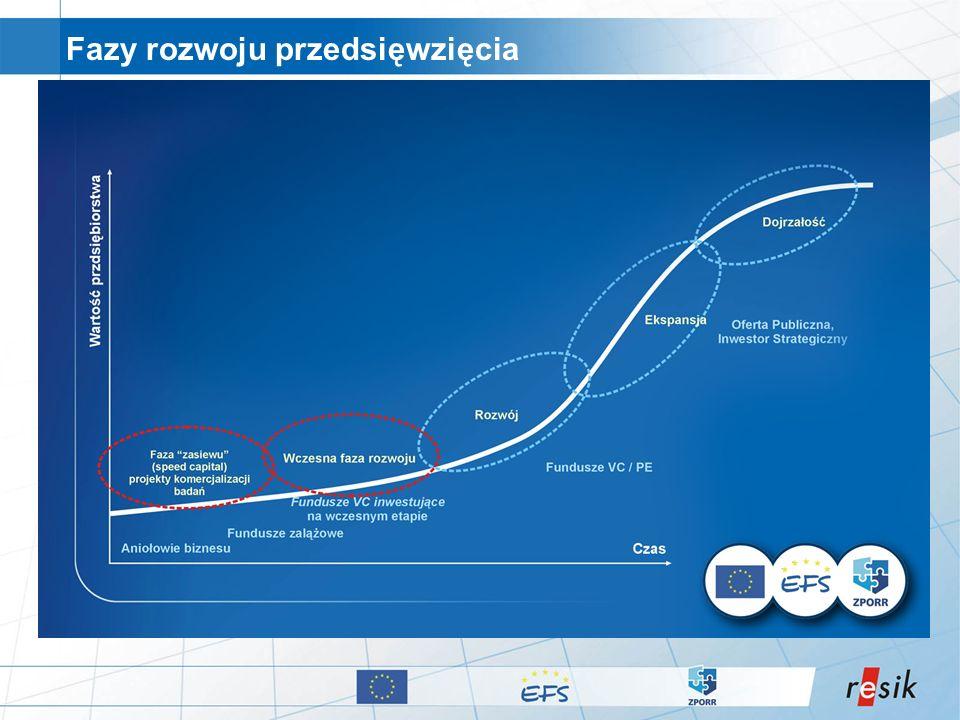 Fazy rozwoju przedsięwzięcia