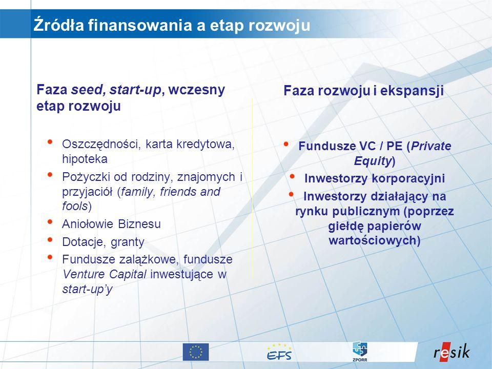 Źródła finansowania a etap rozwoju Faza seed, start-up, wczesny etap rozwoju Oszczędności, karta kredytowa, hipoteka Pożyczki od rodziny, znajomych i