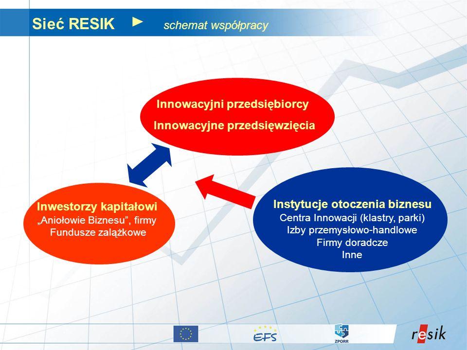 Sieć RESIK schemat współpracy Inwestorzy kapitałowi Aniołowie Biznesu, firmy Fundusze zalążkowe Innowacyjni przedsiębiorcy Innowacyjne przedsięwzięcia