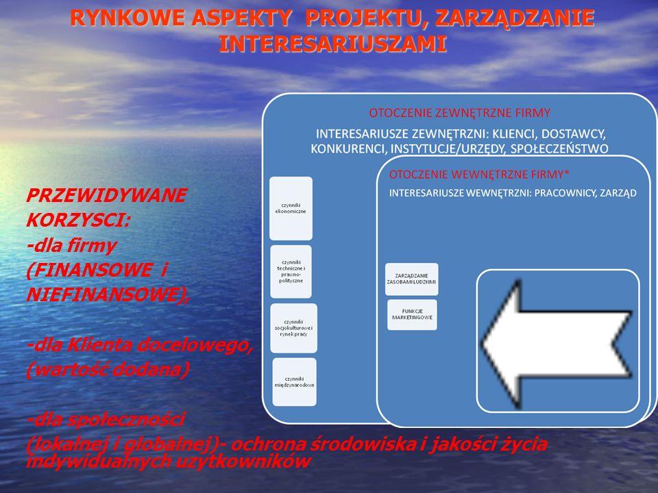 PRZEWIDYWANE KORZYSCI: -dla firmy (FINANSOWE i NIEFINANSOWE), -dla Klienta docelowego, (wartość dodana) -dla społeczności (lokalnej i globalnej)- ochr