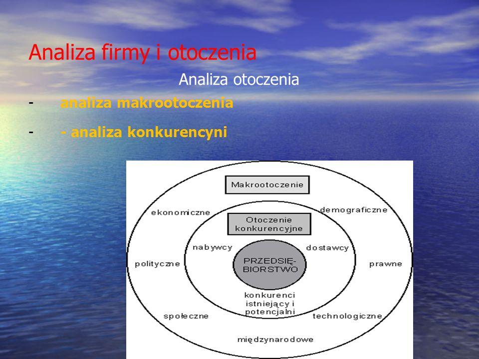 Analiza firmy i otoczenia Analiza otoczenia -analiza makrootoczenia -- analiza konkurencyni