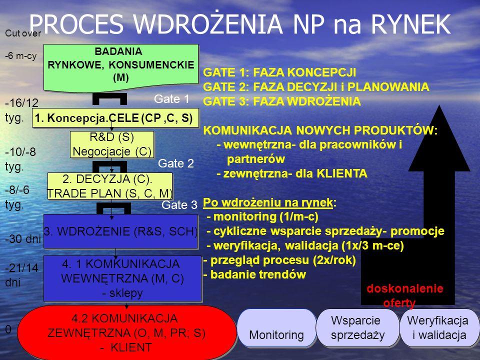 PROCES WDROŻENIA NP na RYNEK BADANIA RYNKOWE, KONSUMENCKIE (M) BADANIA RYNKOWE, KONSUMENCKIE (M) 1. Koncepcja.CELE (CP,C, S) R&D (S) Negocjacje (C) R&