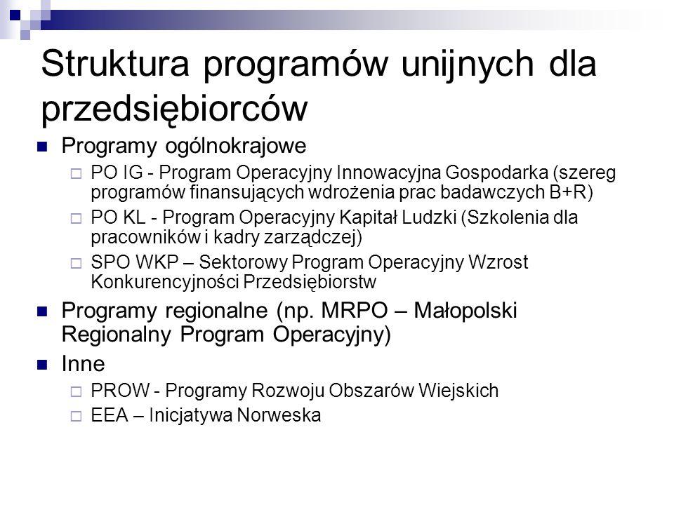 Struktura programów unijnych dla przedsiębiorców Programy ogólnokrajowe PO IG - Program Operacyjny Innowacyjna Gospodarka (szereg programów finansujących wdrożenia prac badawczych B+R) PO KL - Program Operacyjny Kapitał Ludzki (Szkolenia dla pracowników i kadry zarządczej) SPO WKP – Sektorowy Program Operacyjny Wzrost Konkurencyjności Przedsiębiorstw Programy regionalne (np.