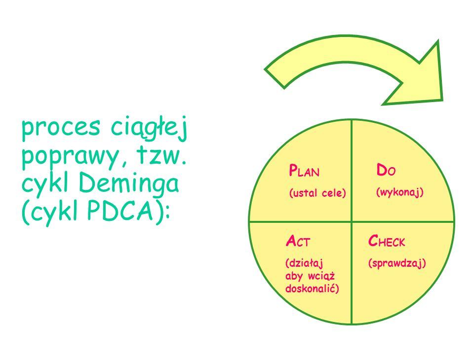 proces ciągłej poprawy, tzw. cykl Deminga (cykl PDCA): P LAN (ustal cele) D O (wykonaj) A CT (działaj aby wciąż doskonalić) C HECK (sprawdzaj)