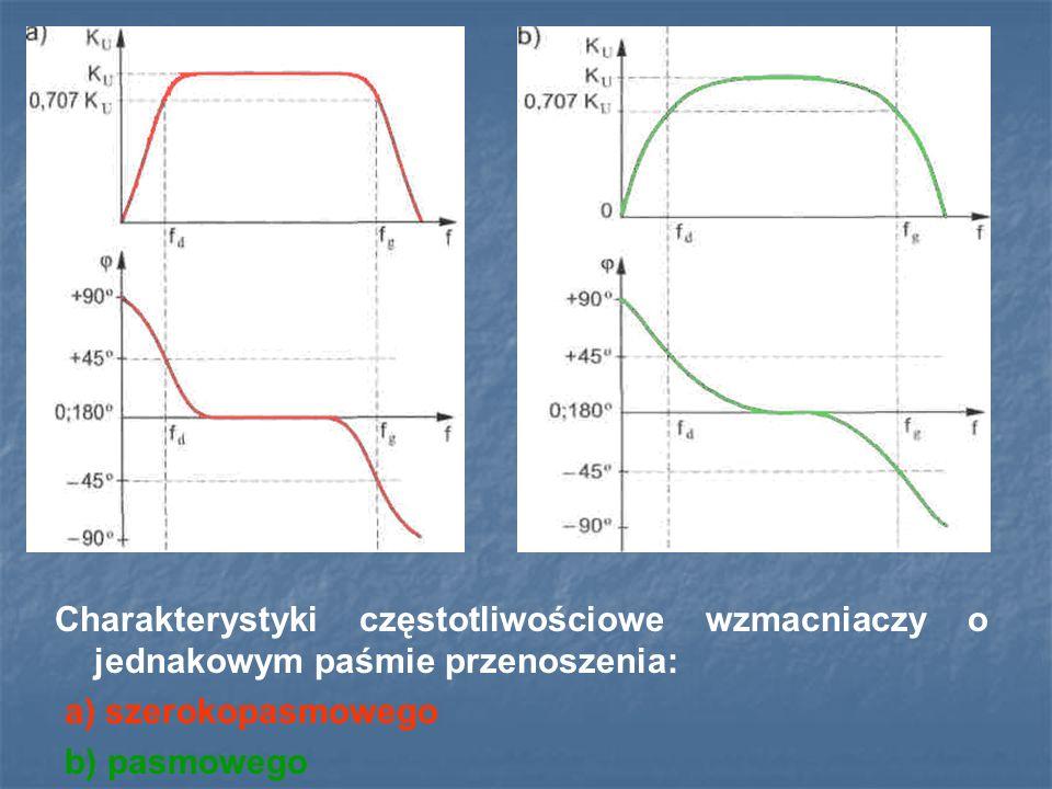 Charakterystyki częstotliwościowe wzmacniaczy o jednakowym paśmie przenoszenia: a) szerokopasmowego b) pasmowego