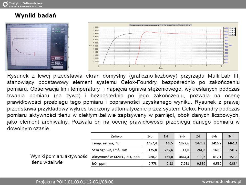 www.iod.krakow.pl Wyniki badań Rysunek z lewej przedstawia ekran domyślny (graficzno-liczbowy) przyrządu Multi-Lab III, stanowiący podstawowy element