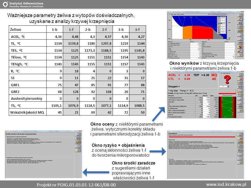 www.iod.krakow.pl Żeliwo1-b1-f2-b2-f3-b3-f ACEL, %4,364,484,34,374,364,27 TL, o C11341139,811861207,812191144 TES, o C113411251173,31188,511951143,8 T