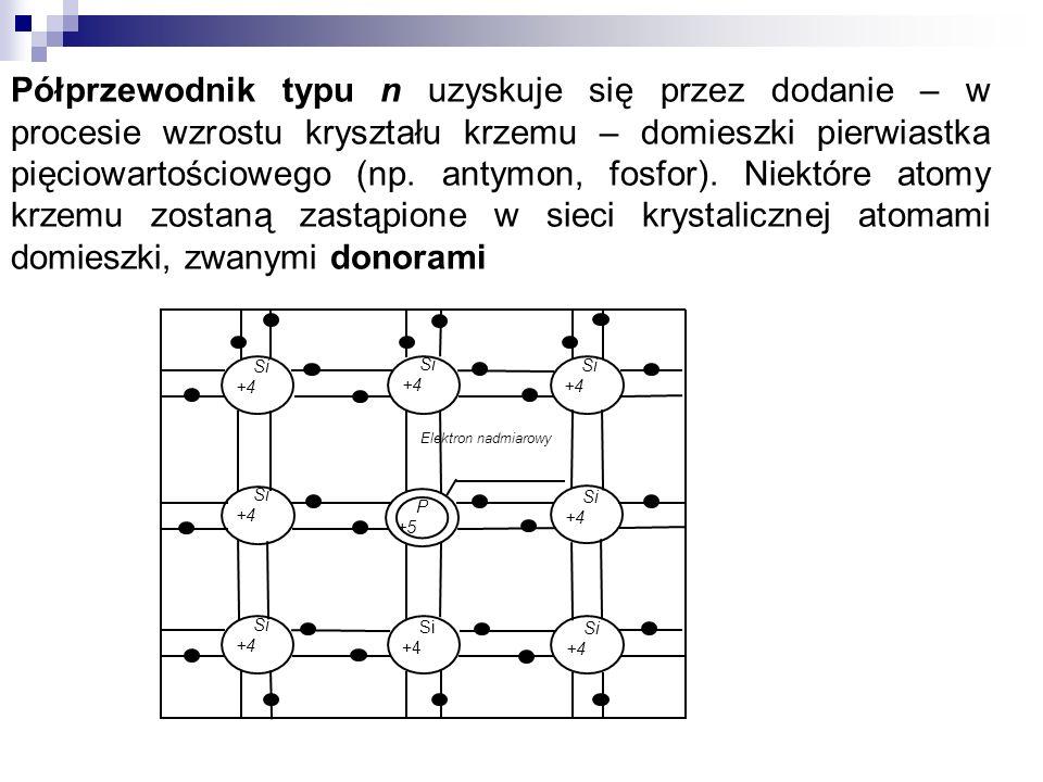Si +4 Si +4 Si +4 Si +4 Si +4 Si +4 Si +4 Si +4 P +5 Elektron nadmiarowy Półprzewodnik typu n uzyskuje się przez dodanie – w procesie wzrostu kryształ