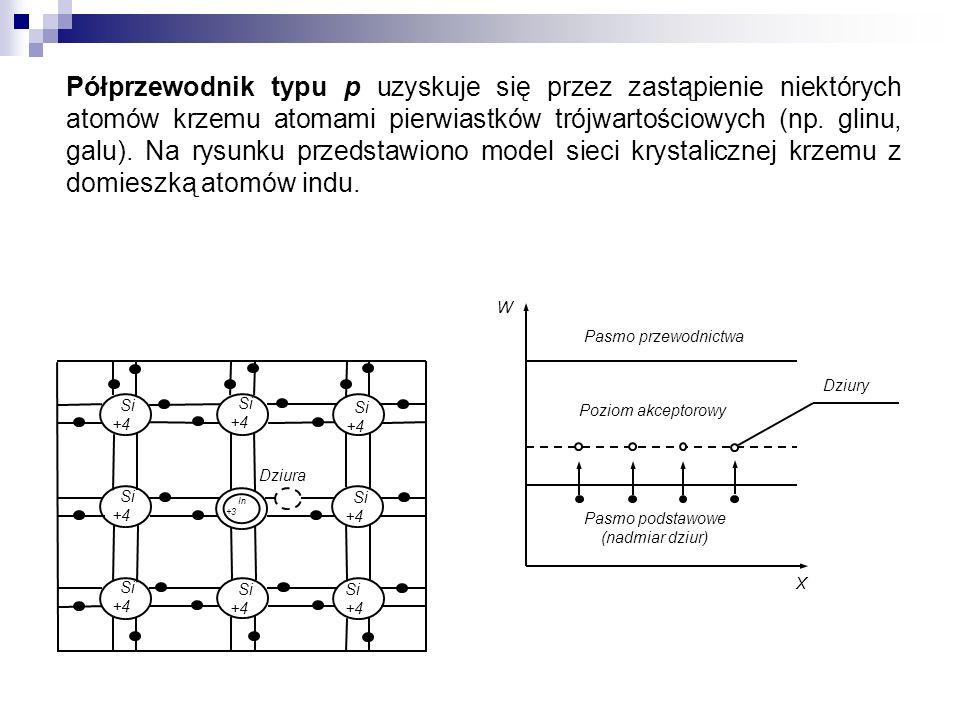 Półprzewodnik typu p uzyskuje się przez zastąpienie niektórych atomów krzemu atomami pierwiastków trójwartościowych (np. glinu, galu). Na rysunku prze