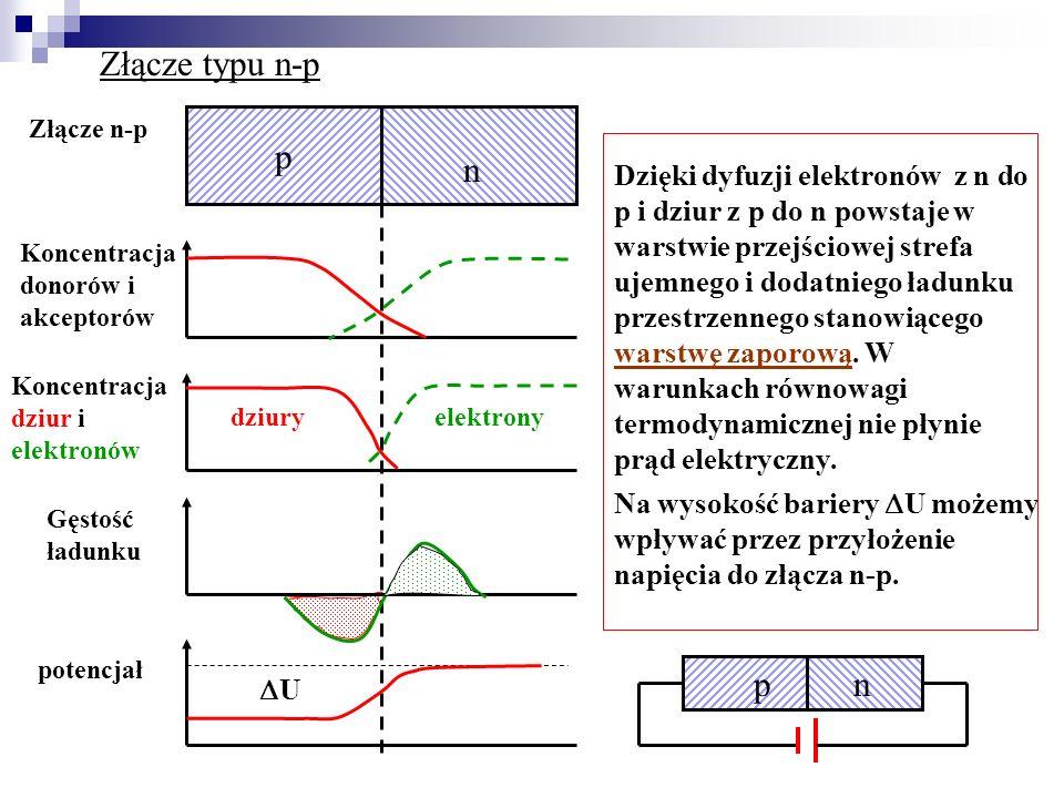 Złącze typu n-p p n Złącze n-p Koncentracja donorów i akceptorów Koncentracja dziur i elektronów dziuryelektrony Gęstość ładunku potencjał Dzięki dyfu