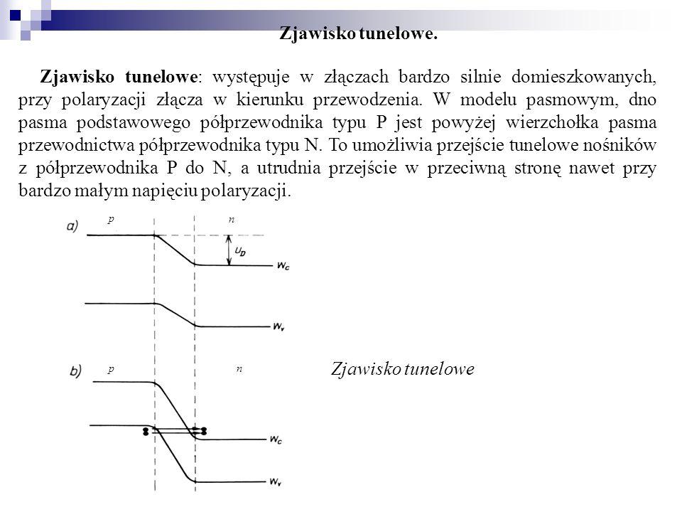 Zjawisko tunelowe. Zjawisko tunelowe: występuje w złączach bardzo silnie domieszkowanych, przy polaryzacji złącza w kierunku przewodzenia. W modelu pa