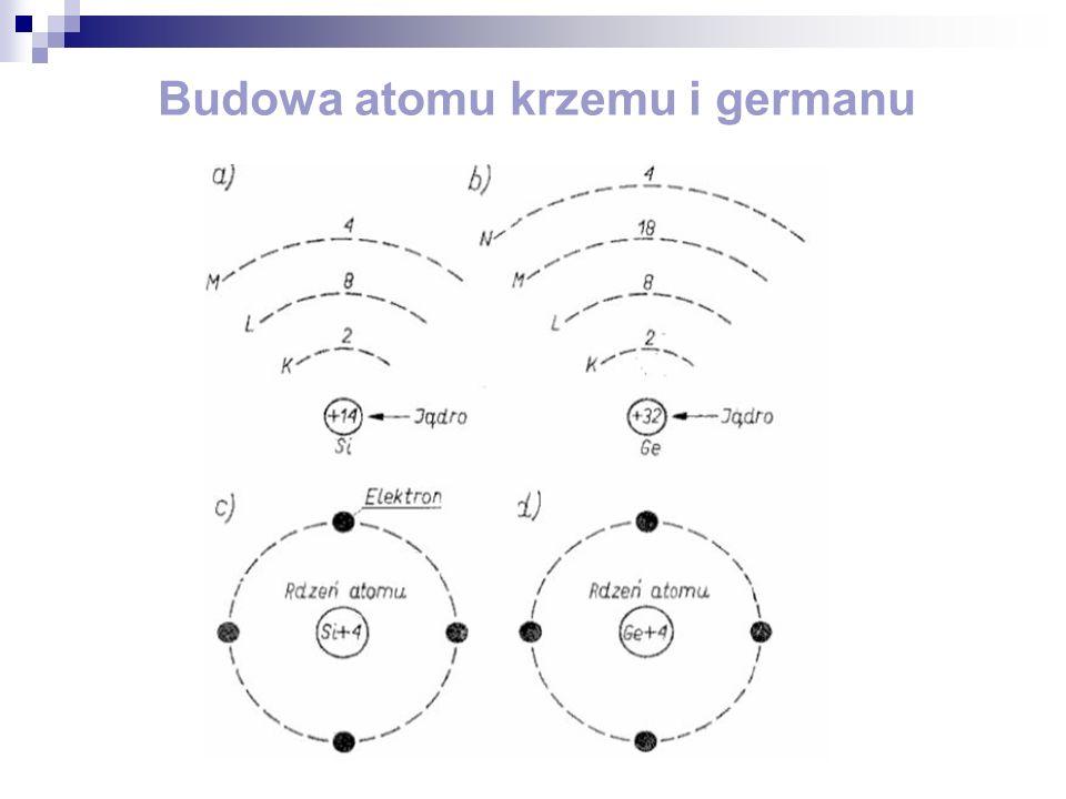Półprzewodnik typu p uzyskuje się przez zastąpienie niektórych atomów krzemu atomami pierwiastków trójwartościowych (np.