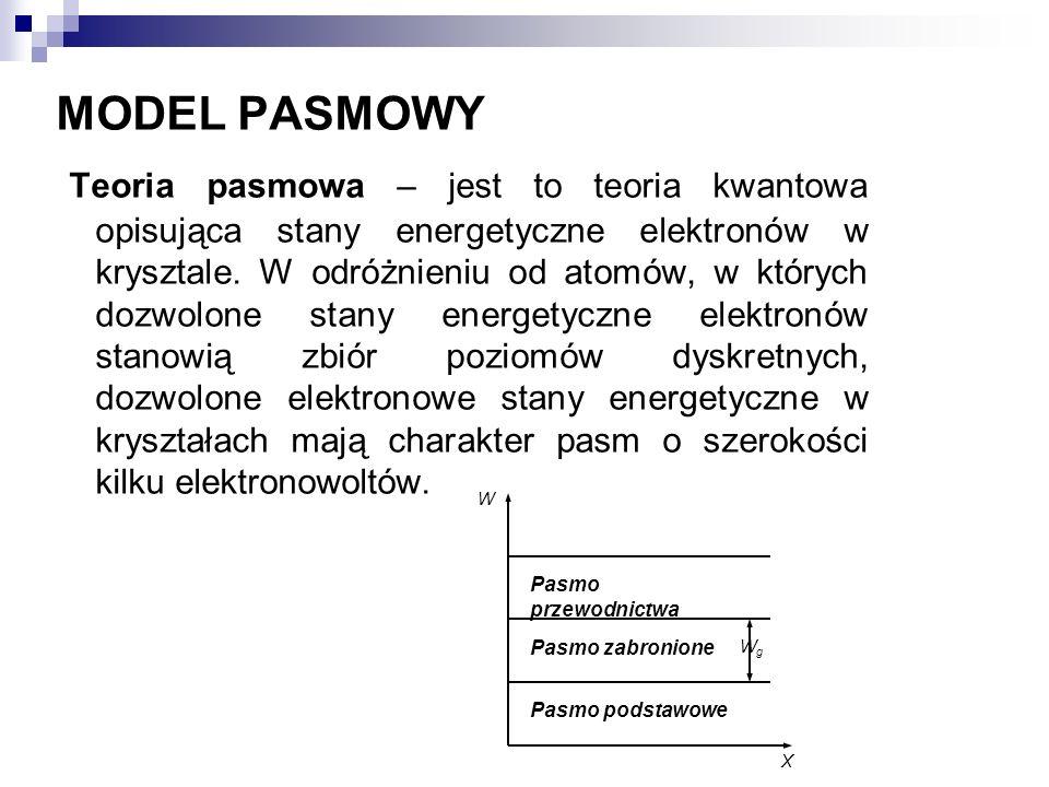 MODEL PASMOWY Teoria pasmowa – jest to teoria kwantowa opisująca stany energetyczne elektronów w krysztale. W odróżnieniu od atomów, w których dozwolo