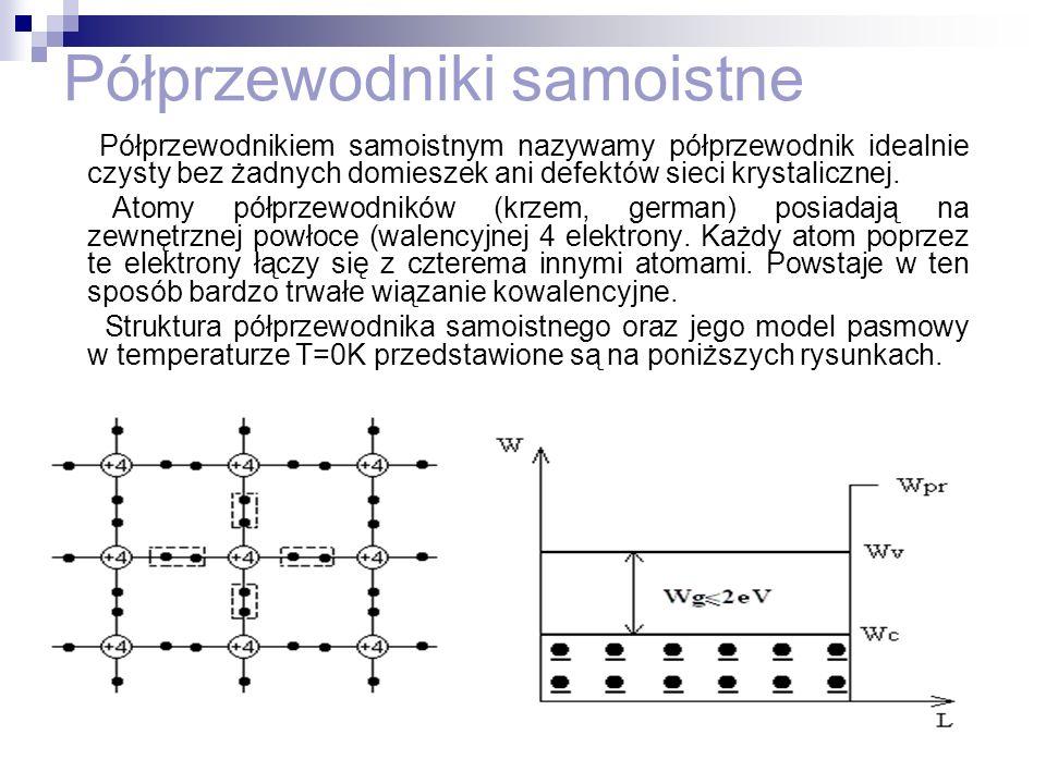Rekombinacja Generacja W pr WcWc WvWv X 0 L W T >0 K Foton Przyjmuje się, że w temperaturze 0 kelwinów w paśmie przewodnictwa nie ma elektronów, natomiast w T>0K ma miejsce generacja par elektron-dziura; im wyższa temperatura, tym więcej takich par powstaje.