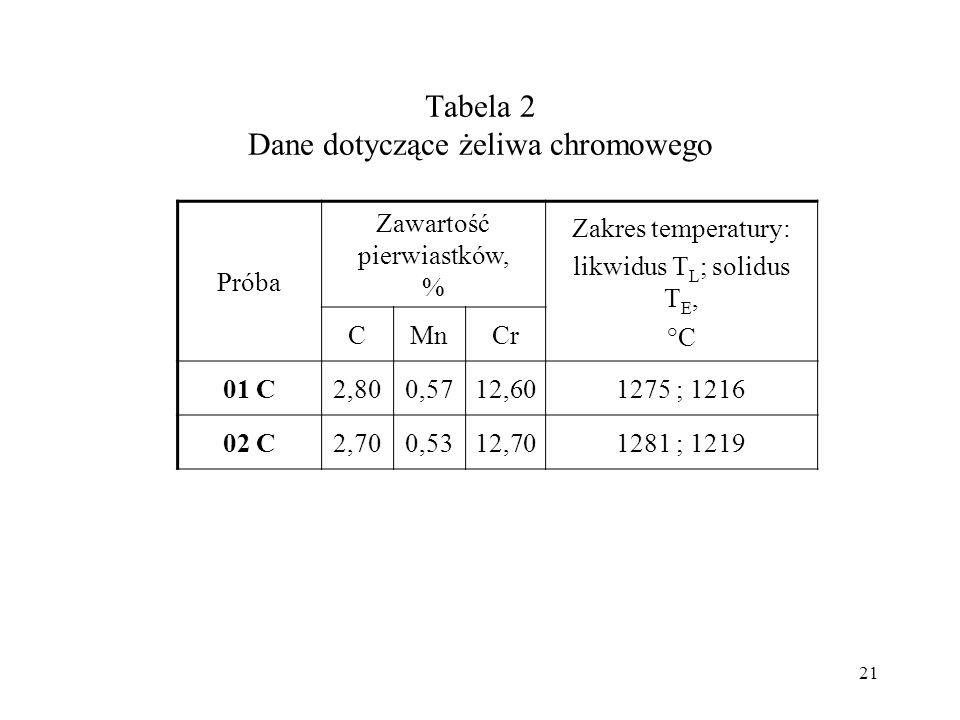 Tabela 2 Dane dotyczące żeliwa chromowego Próba Zawartość pierwiastków, % Zakres temperatury: likwidus T L ; solidus T E, °C CMnCr 01 C2,800,5712,6012