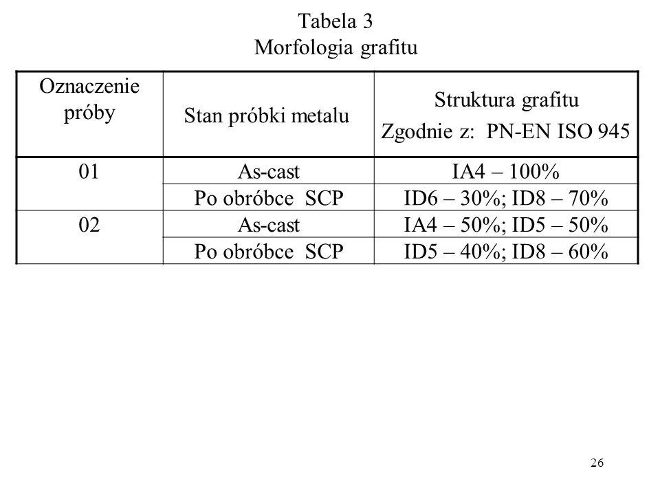Oznaczenie próby Stan próbki metalu Struktura grafitu Zgodnie z: PN-EN ISO 945 01As-castIA4 – 100% Po obróbce SCPID6 – 30%; ID8 – 70% 02As-castIA4 – 5