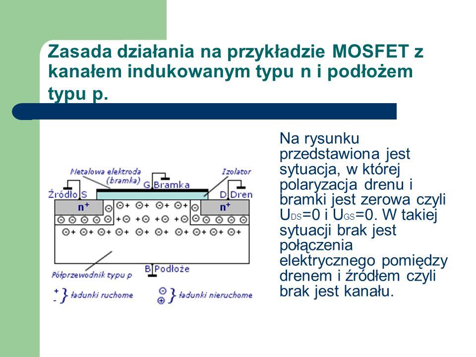Zasada działania na przykładzie MOSFET z kanałem indukowanym typu n i podłożem typu p. Na rysunku przedstawiona jest sytuacja, w której polaryzacja dr