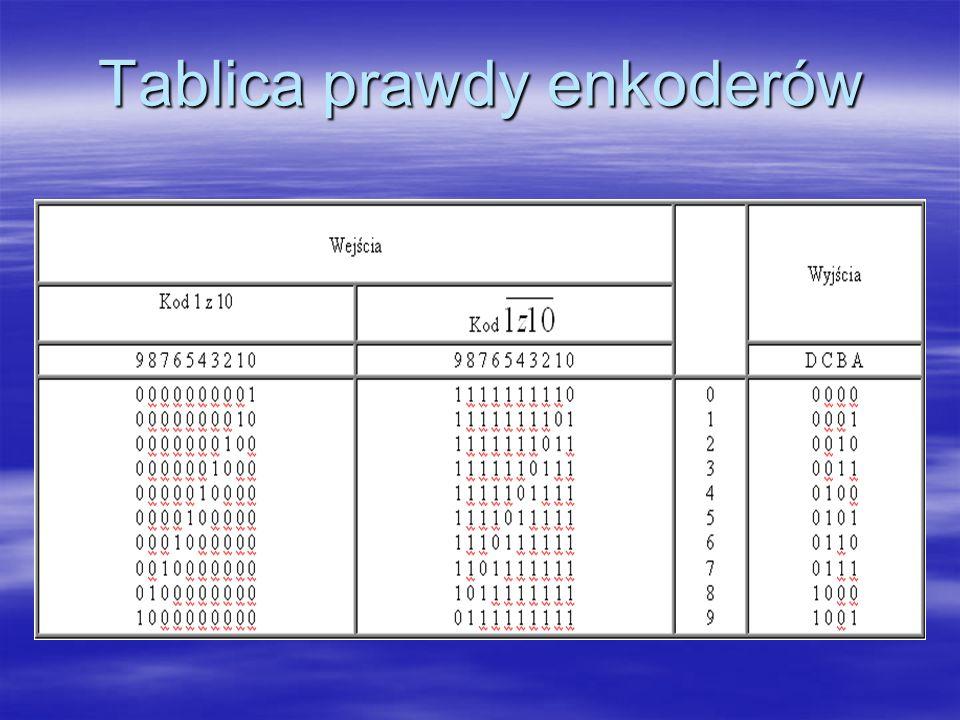 Dekodery Dekodery są to układy kombinacyjne n / m (liczba wejść / liczba wyjść) przekształcające określony kod wejściowy o długości m na kod wyjściowy 1 z n.