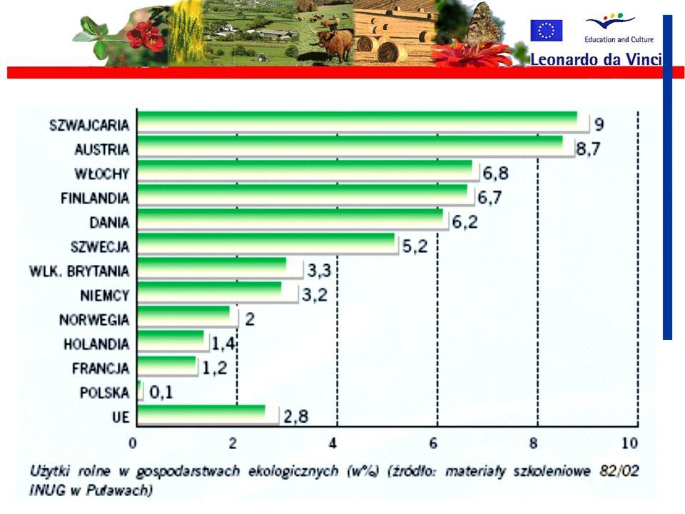 Cechy rolnictwa ekologicznego 1.Wykorzystanie odnawialnych źródeł energii 2.Sterowanie całym gospodarstwem 3.Programowa ochrona krajobrazu 4.Produkcja