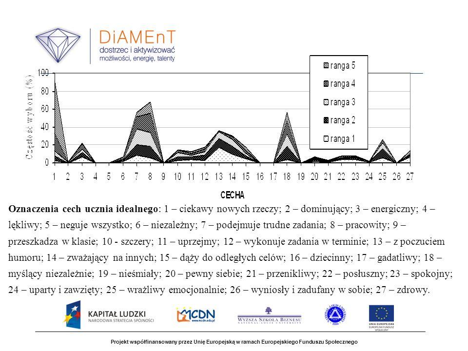 Projekt współfinansowany przez Unię Europejską w ramach Europejskiego Funduszu Społecznego Oznaczenia cech ucznia idealnego: 1 – ciekawy nowych rzeczy; 2 – dominujący; 3 – energiczny; 4 – lękliwy; 5 – neguje wszystko; 6 – niezależny; 7 – podejmuje trudne zadania; 8 – pracowity; 9 – przeszkadza w klasie; 10 - szczery; 11 – uprzejmy; 12 – wykonuje zadania w terminie; 13 – z poczuciem humoru; 14 – zważający na innych; 15 – dąży do odległych celów; 16 – dziecinny; 17 – gadatliwy; 18 – myślący niezależnie; 19 – nieśmiały; 20 – pewny siebie; 21 – przenikliwy; 22 – posłuszny; 23 – spokojny; 24 – uparty i zawzięty; 25 – wrażliwy emocjonalnie; 26 – wyniosły i zadufany w sobie; 27 – zdrowy.
