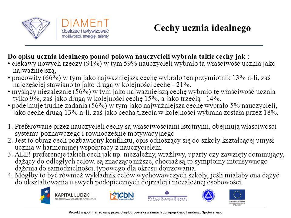 Projekt współfinansowany przez Unię Europejską w ramach Europejskiego Funduszu Społecznego Do opisu ucznia idealnego ponad połowa nauczycieli wybrała takie cechy jak : ciekawy nowych rzeczy (91%) w tym 59% nauczycieli wybrało tą właściwość ucznia jako najważniejszą, pracowity (66%) w tym jako najważniejszą cechę wybrało ten przymiotnik 13% n-li, zaś najczęściej stawiano to jako drugą w kolejności cechę - 21%.