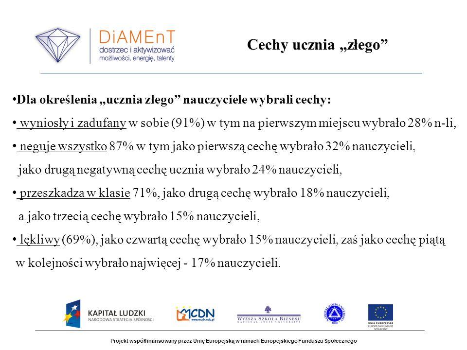 Projekt współfinansowany przez Unię Europejską w ramach Europejskiego Funduszu Społecznego Dla określenia ucznia złego nauczyciele wybrali cechy: wyni