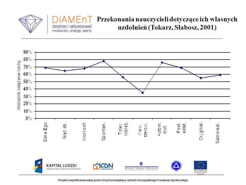 Projekt współfinansowany przez Unię Europejską w ramach Europejskiego Funduszu Społecznego Przekonania nauczycieli dotyczące ich własnych uzdolnień (Tokarz, Słabosz, 2001)