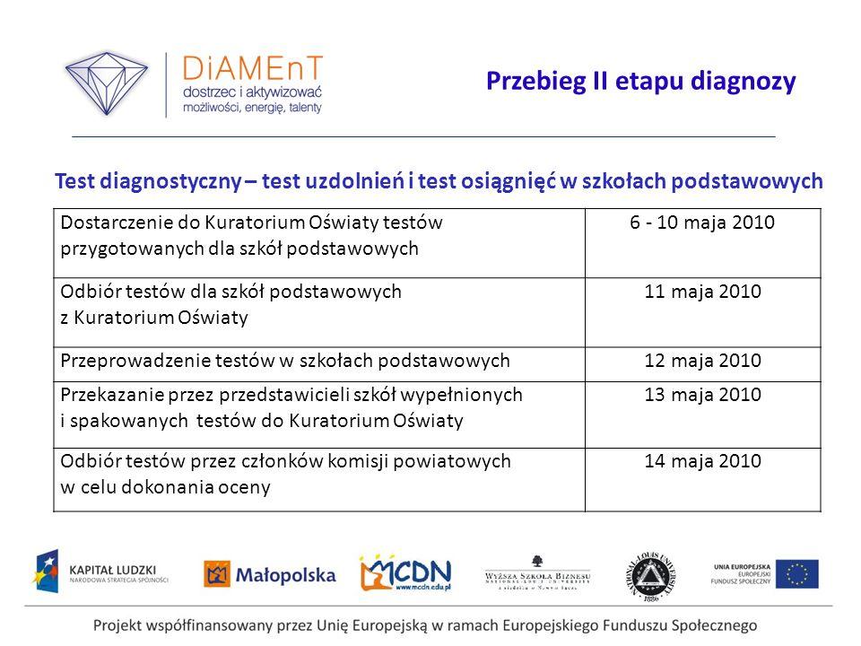 Przebieg II etapu diagnozy Test diagnostyczny – test uzdolnień i test osiągnięć w szkołach podstawowych Dostarczenie do Kuratorium Oświaty testów przy