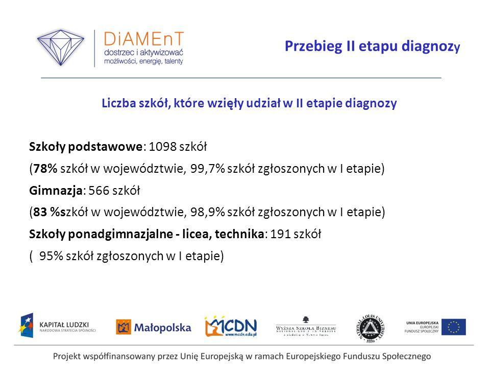 Projekt współfinansowany przez Unię Europejską w ramach Europejskiego Funduszu Społecznego Przebieg II etapu diagnoz y Liczba szkół, które wzięły udzi