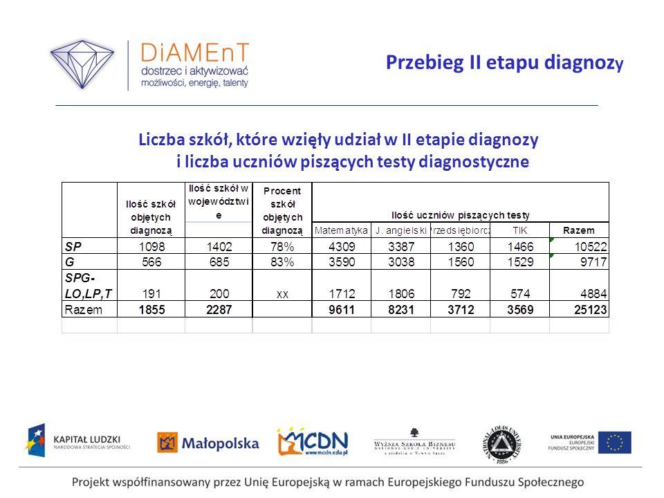 Projekt współfinansowany przez Unię Europejską w ramach Europejskiego Funduszu Społecznego Przebieg II etapu diagnoz y Liczba szkół, które wzięły udział w II etapie diagnozy i liczba uczniów piszących testy diagnostyczne