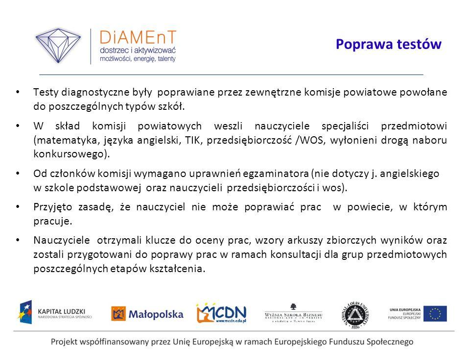 Projekt współfinansowany przez Unię Europejską w ramach Europejskiego Funduszu Społecznego Poprawa testów Testy diagnostyczne były poprawiane przez ze
