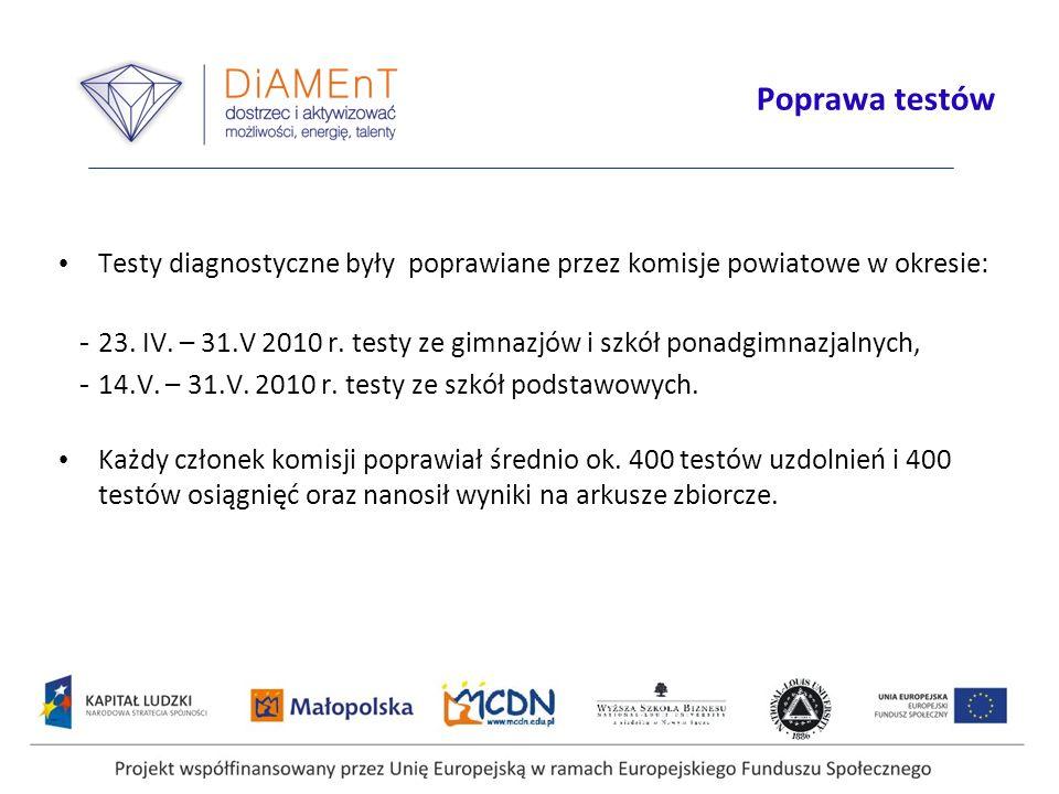 Projekt współfinansowany przez Unię Europejską w ramach Europejskiego Funduszu Społecznego Poprawa testów Testy diagnostyczne były poprawiane przez komisje powiatowe w okresie: - 23.