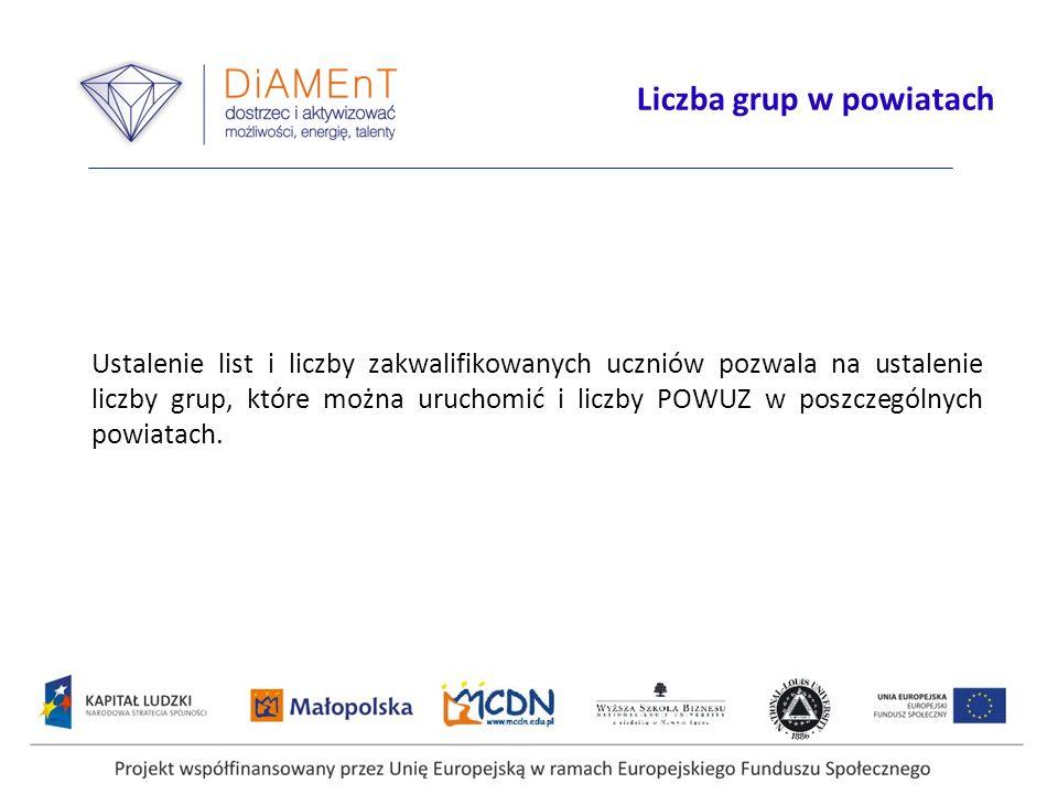 Projekt współfinansowany przez Unię Europejską w ramach Europejskiego Funduszu Społecznego Liczba grup w powiatach Ustalenie list i liczby zakwalifiko