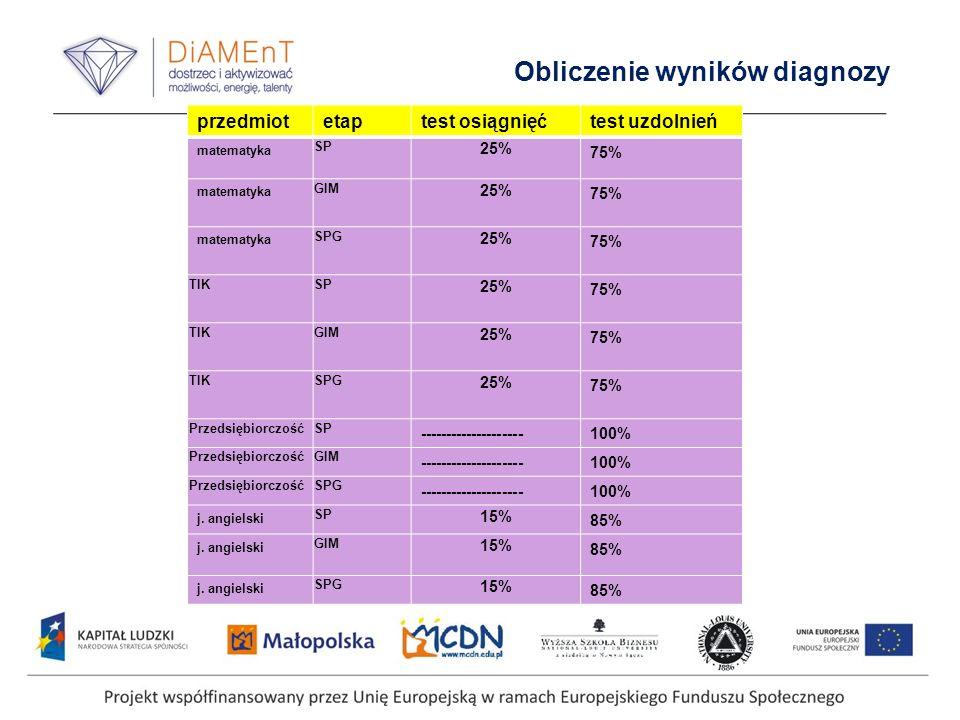 Obliczenie wyników diagnozy przedmiotetaptest osiągnięćtest uzdolnień matematyka SP 25% 75% matematyka GIM 25% 75% matematyka SPG 25% 75% TIKSP 25% 75