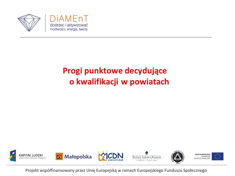 Projekt współfinansowany przez Unię Europejską w ramach Europejskiego Funduszu Społecznego Progi punktowe decydujące o kwalifikacji w powiatach
