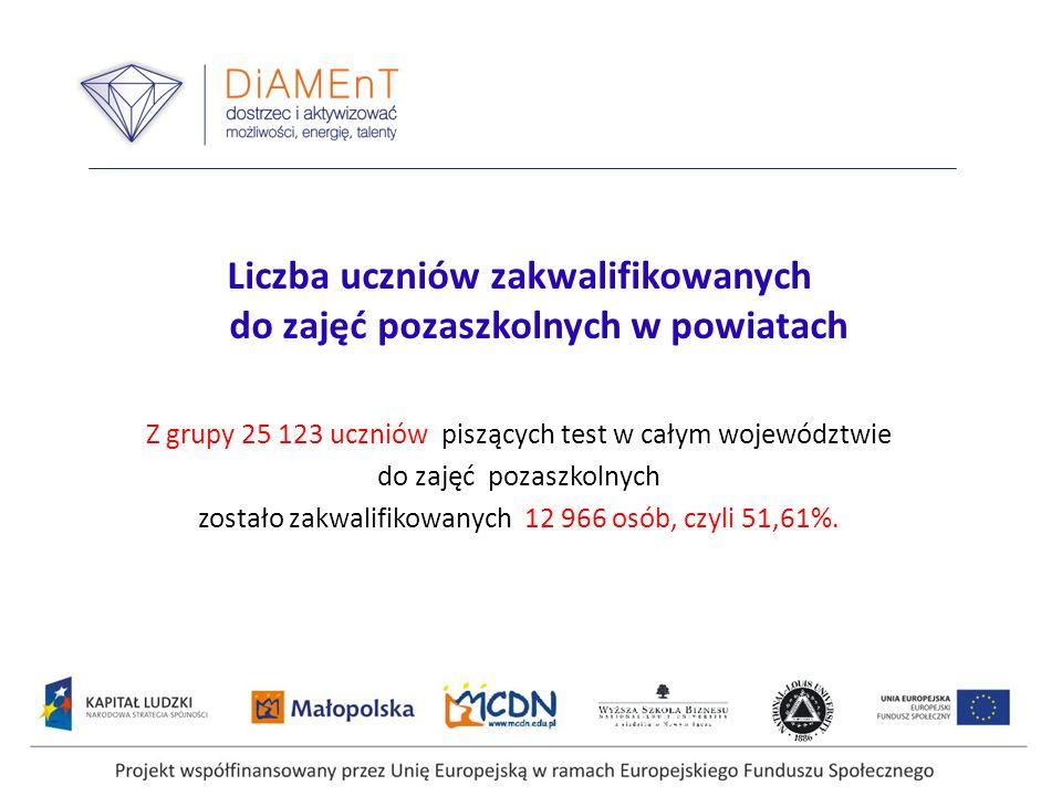 Projekt współfinansowany przez Unię Europejską w ramach Europejskiego Funduszu Społecznego Liczba uczniów zakwalifikowanych do zajęć pozaszkolnych w p