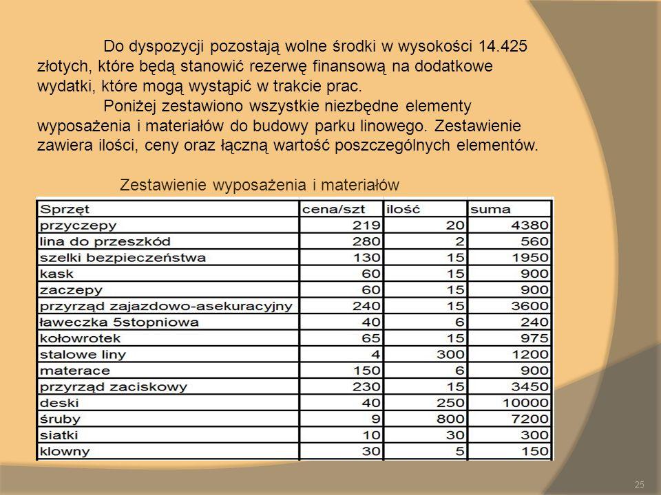 Do dyspozycji pozostają wolne środki w wysokości 14.425 złotych, które będą stanowić rezerwę finansową na dodatkowe wydatki, które mogą wystąpić w tra