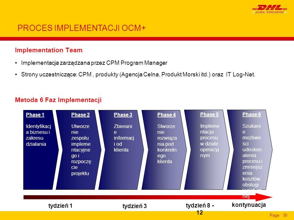 Page30 Implementation Team Implementacja zarządzana przez CPM Program Manager Strony uczestniczące: CPM, produkty (Agencja Celna, Produkt Morski itd.)