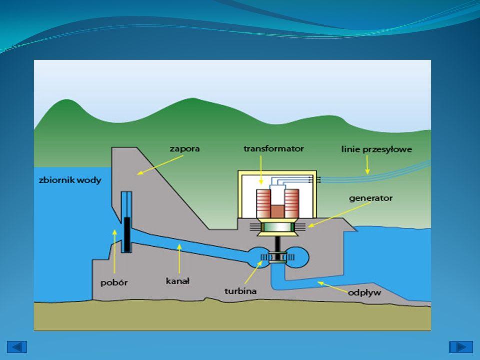 Wady: Elektrownie pływowe zaburzają równowagę ekosystemów – zarówno wodnych, jak i przybrzeżnych, które by istnieć potrzebują regularnych pływów i lek
