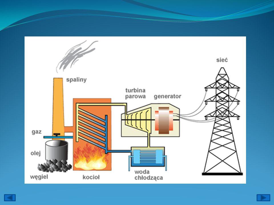 Plusy: -Praktycznie niewyczerpalna ilość paliwa jądrowego -Niskie koszty produkcji energii elektrycznej. Dla porównania produkcja energii elektrycznej