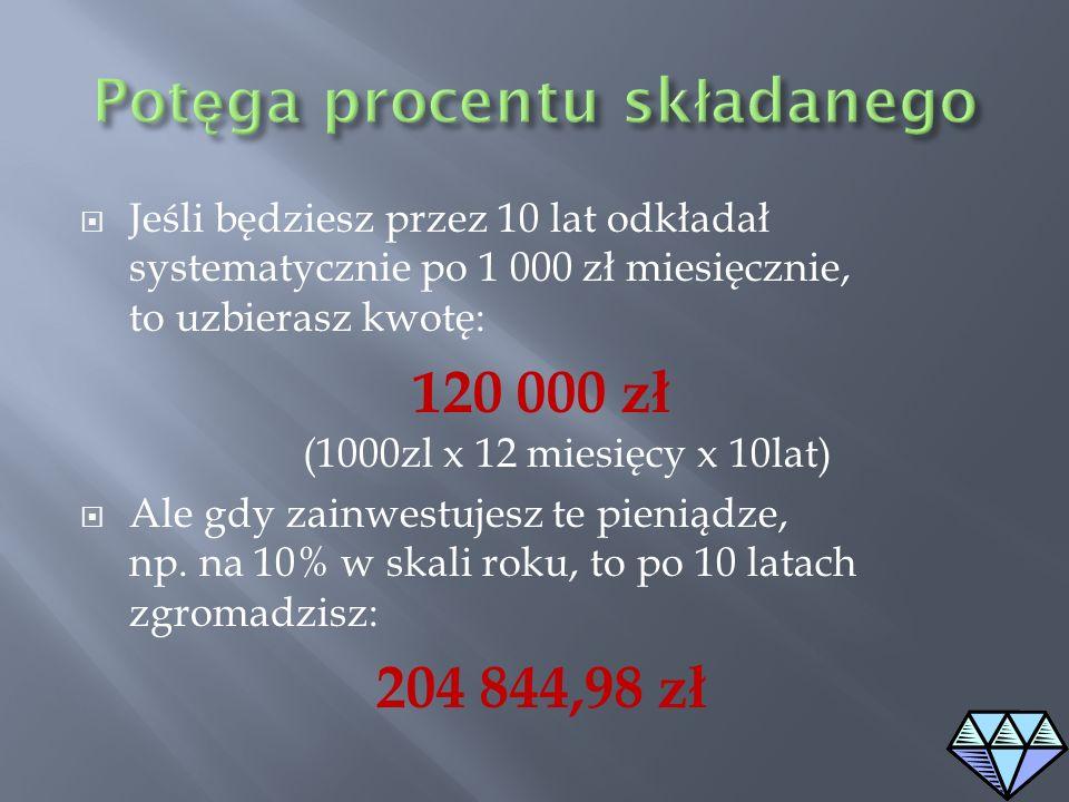 Jeśli będziesz przez 10 lat odkładał systematycznie po 1 000 zł miesięcznie, to uzbierasz kwotę: 120 000 zł (1000zl x 12 miesięcy x 10lat) Ale gdy zai