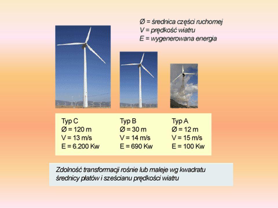 Aby zastąpić zużycie energii pierwotnej pochodzenia kopalnego i jądrowego, potrzebaby 20 milionów generatorów typu B o stałym wietrze o prędkości 50km/h nieustannie przez cały rok...