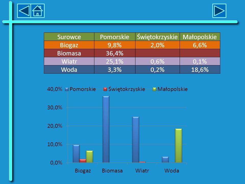Wykorzystanie źródeł odnawialnych w Polsce