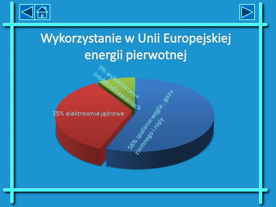 SurowcePomorskieŚwiętokrzyskieMałopolskie Biogaz9,8%2,0%6,6% Biomasa36,4% Wiatr25,1%0,6%0,1% Woda3,3%0,2%18,6%