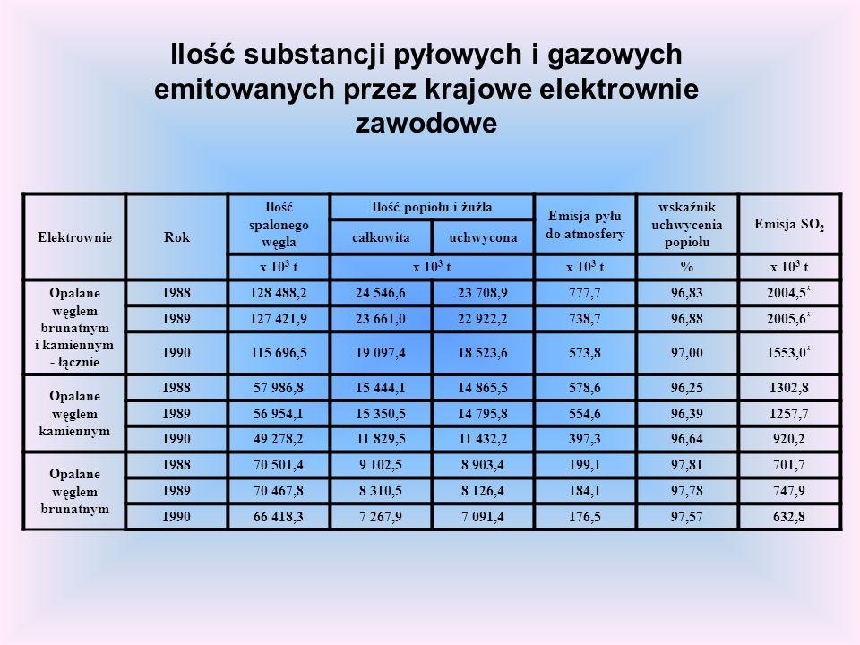 Ilość substancji pyłowych i gazowych emitowanych przez krajowe elektrownie zawodowe ElektrownieRok Ilość spalonego węgla Ilość popiołu i żużla Emisja pyłu do atmosfery wskaźnik uchwycenia popiołu Emisja SO 2 całkowitauchwycona x 10 3 t % Opalane węglem brunatnym i kamiennym - łącznie 1988128 488,224 546,623 708,9777,796,832004,5 * 1989127 421,923 661,022 922,2738,796,882005,6 * 1990115 696,519 097,418 523,6573,897,001553,0 * Opalane węglem kamiennym 198857 986,815 444,114 865,5578,696,251302,8 198956 954,115 350,514 795,8554,696,391257,7 199049 278,211 829,511 432,2397,396,64920,2 Opalane węglem brunatnym 198870 501,49 102,58 903,4199,197,81701,7 198970 467,88 310,58 126,4184,197,78747,9 199066 418,37 267,97 091,4176,597,57632,8