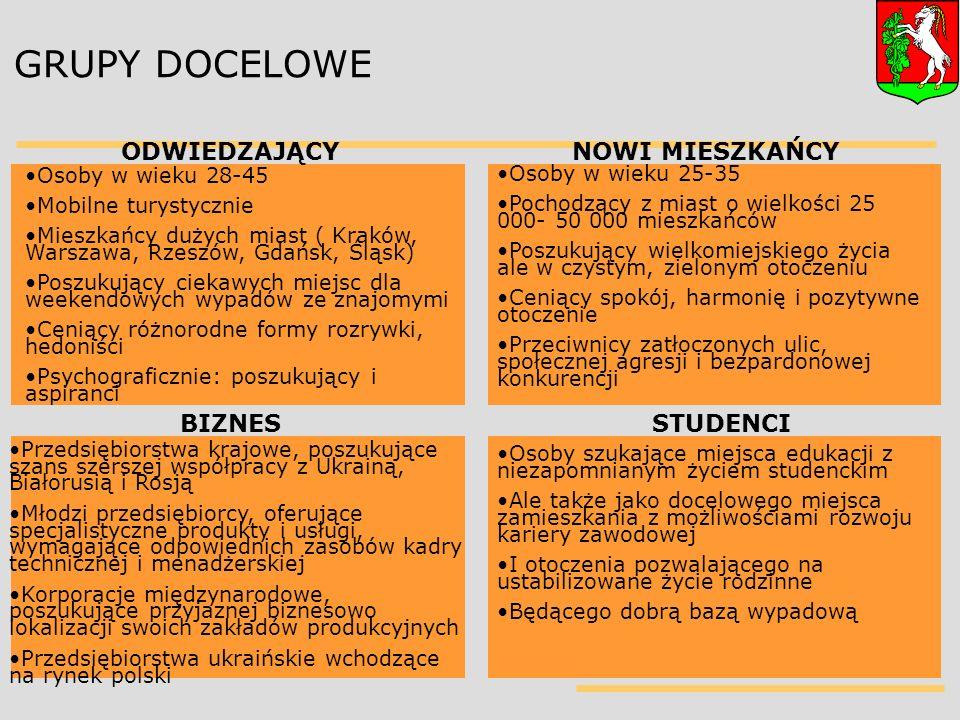 GRUPY DOCELOWE ODWIEDZAJĄCYNOWI MIESZKAŃCY BIZNESSTUDENCI Osoby w wieku 28-45 Mobilne turystycznie Mieszkańcy dużych miast ( Kraków, Warszawa, Rzeszów