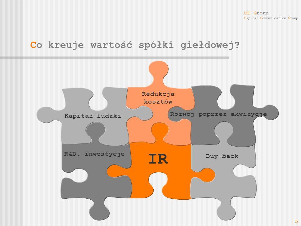 CC Group Capital Communication Group 5 Co kreuje wartość spółki giełdowej? IR R&D, inwestycje Rozwój poprzez akwizycje Redukcja kosztów Buy-back Kapit