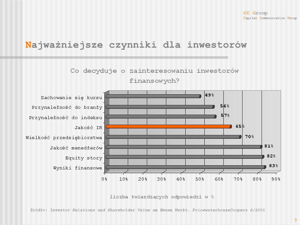 CC Group Capital Communication Group 7 Źródło: Investor Relations und Shareholder Value am Neuen Markt, PricewaterhouseCoopers 8/2001 Najważniejsze cz