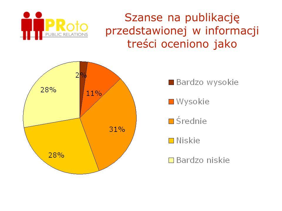 Szanse na publikację przedstawionej w informacji treści oceniono jako