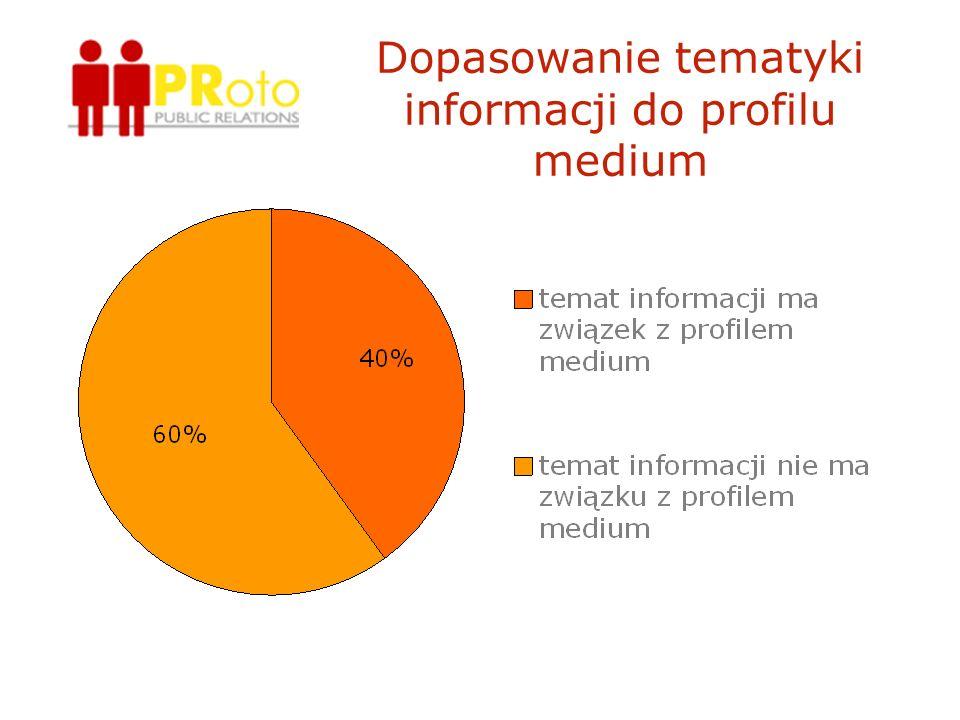 Dopasowanie tematyki informacji do profilu medium